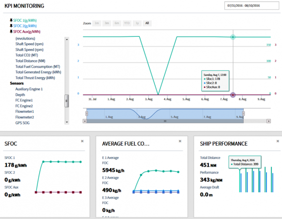 Propulsion performance management